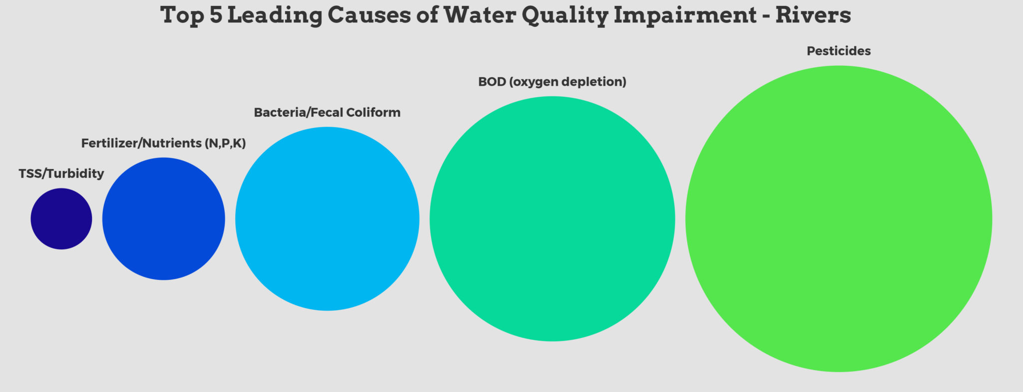 LEADING CAUSES OF WATER QUALITY IMPAIRMENT