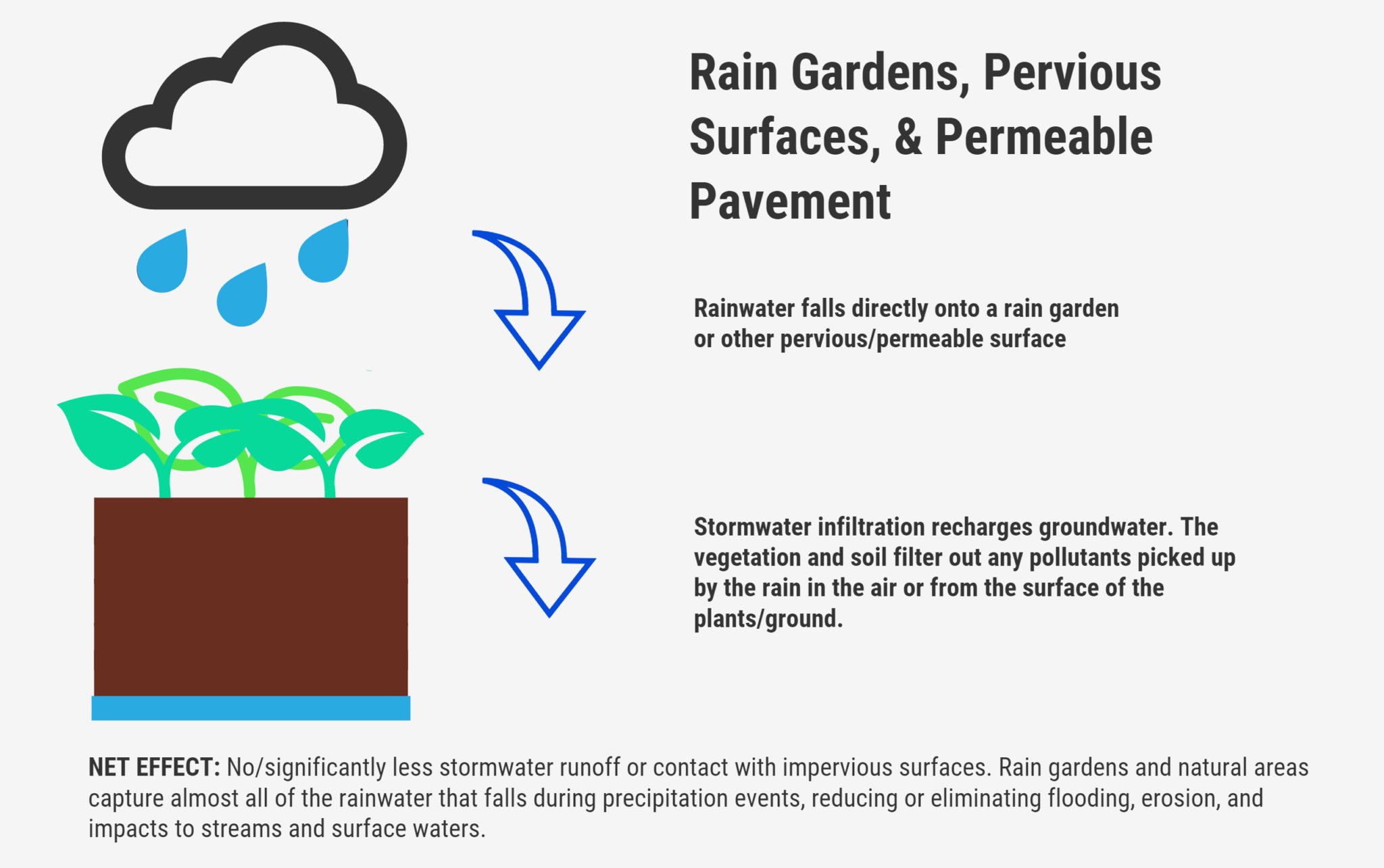 GREEN STORMWATER INFRASTRUCTURE AND LOW-IMPACT DEVELOPMENT, SIMPLIFIED.