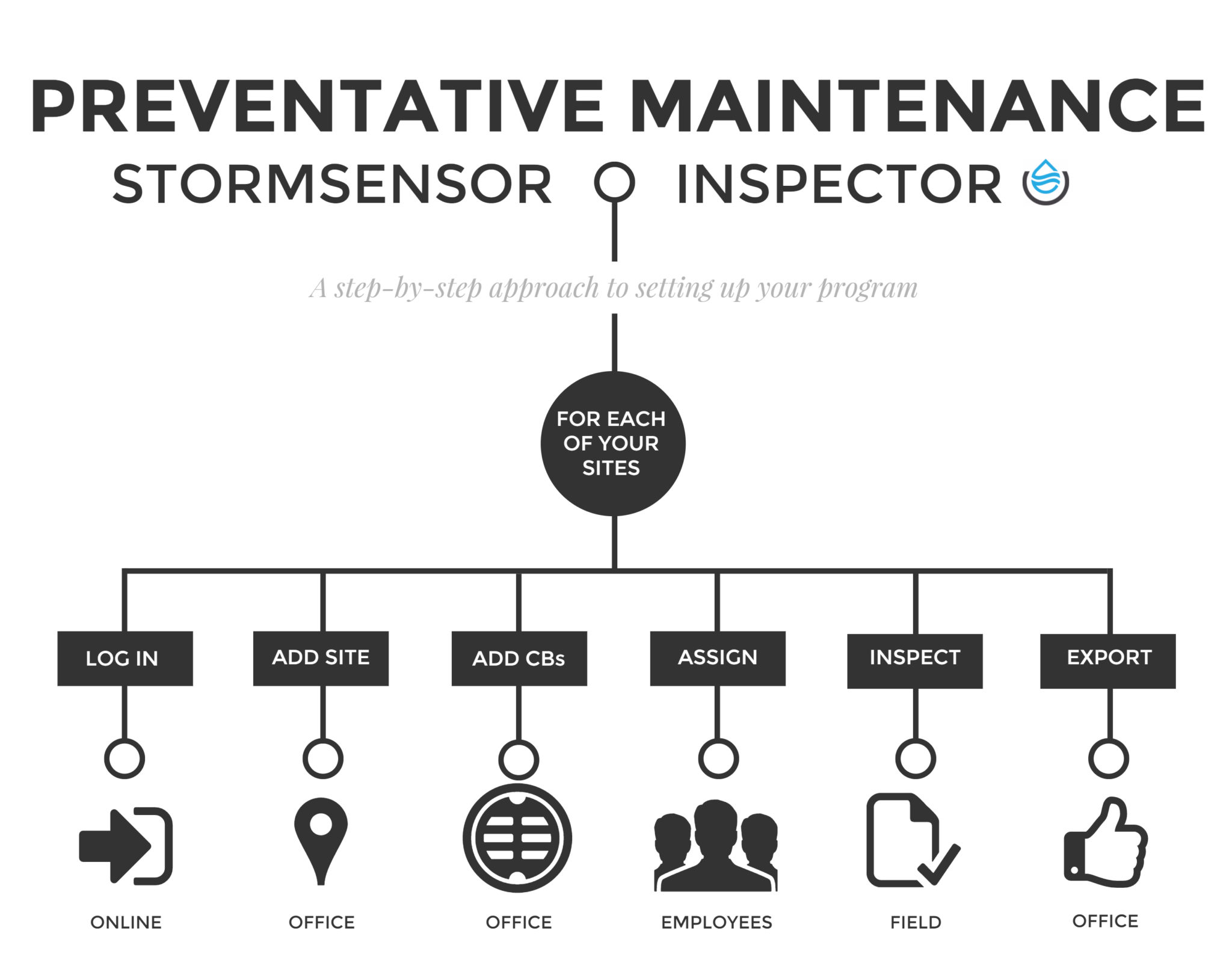 PREVENTATIVE STORM SYSTEM MAINTENANCE IS EASY!