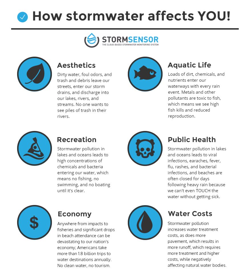 HOW STORMWATER AFFECTS YOU!