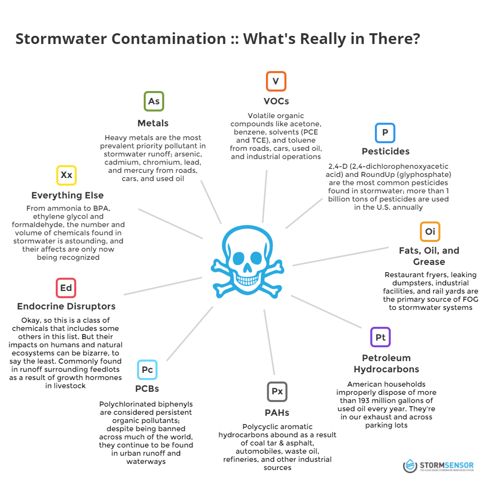 STORMWATER CONTAMINATION – WHAT'S REALLY IN THERE